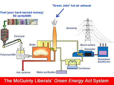 green gas diagram black green orange light switch wiring diagram wires the shotgun: you're in for a shock: disturbing new facts ... #15